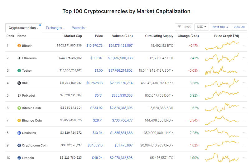 Nhóm 10 đồng tiền hàng đầu theo giá trị thị trường ngày 18/9 (nguồn: CoinMarketCap)