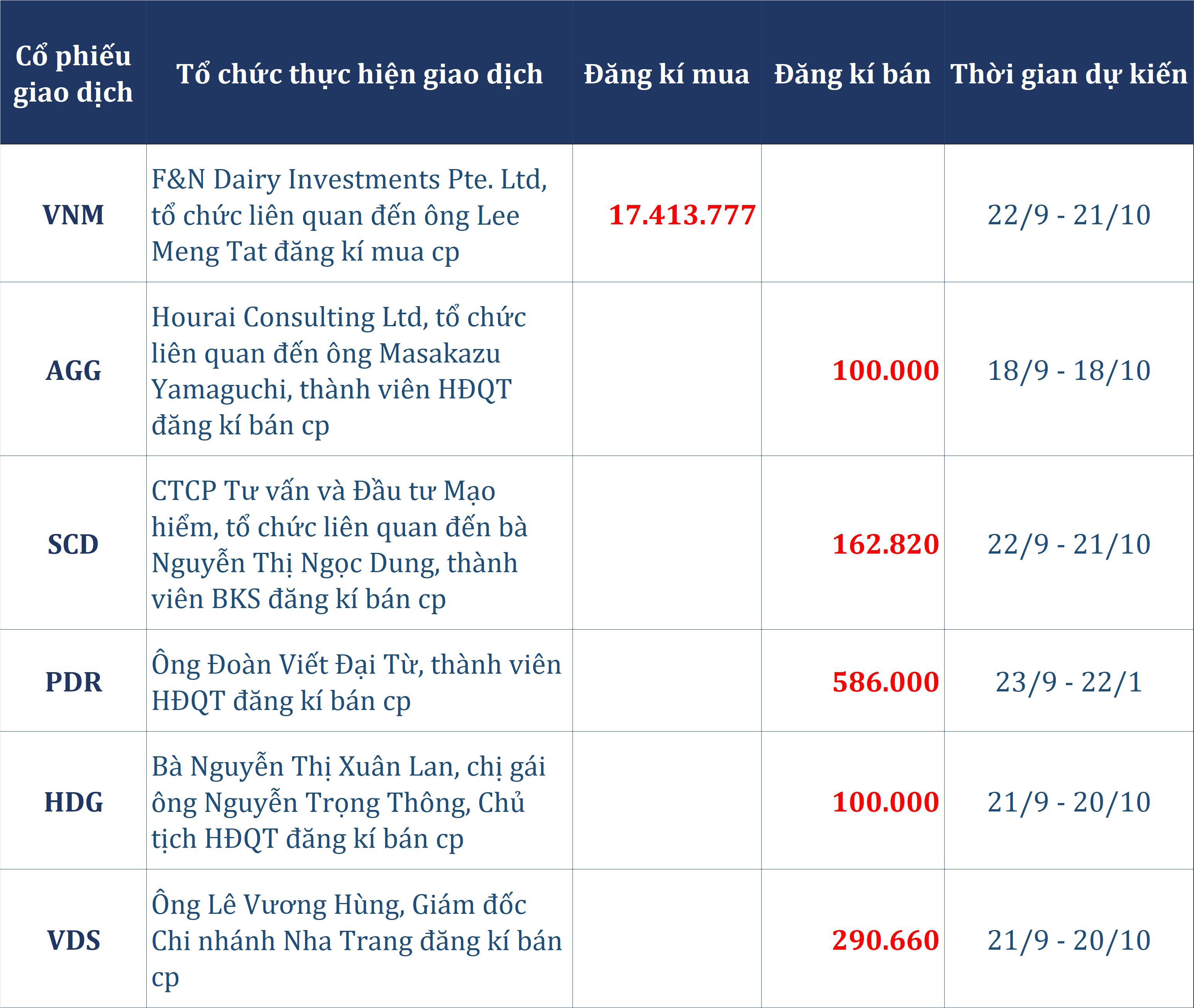 Dòng tiền thông minh 18/9: Tự doanh tăng mạnh bán ròng, cùng khối ngoại rút 700 tỉ đồng phiên giảm điểm - Ảnh 2.