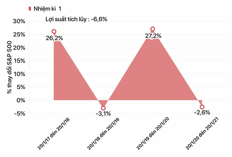 Sóng gió trên thị trường chứng khoán Mỹ qua các đời tổng thống - Ảnh 26.