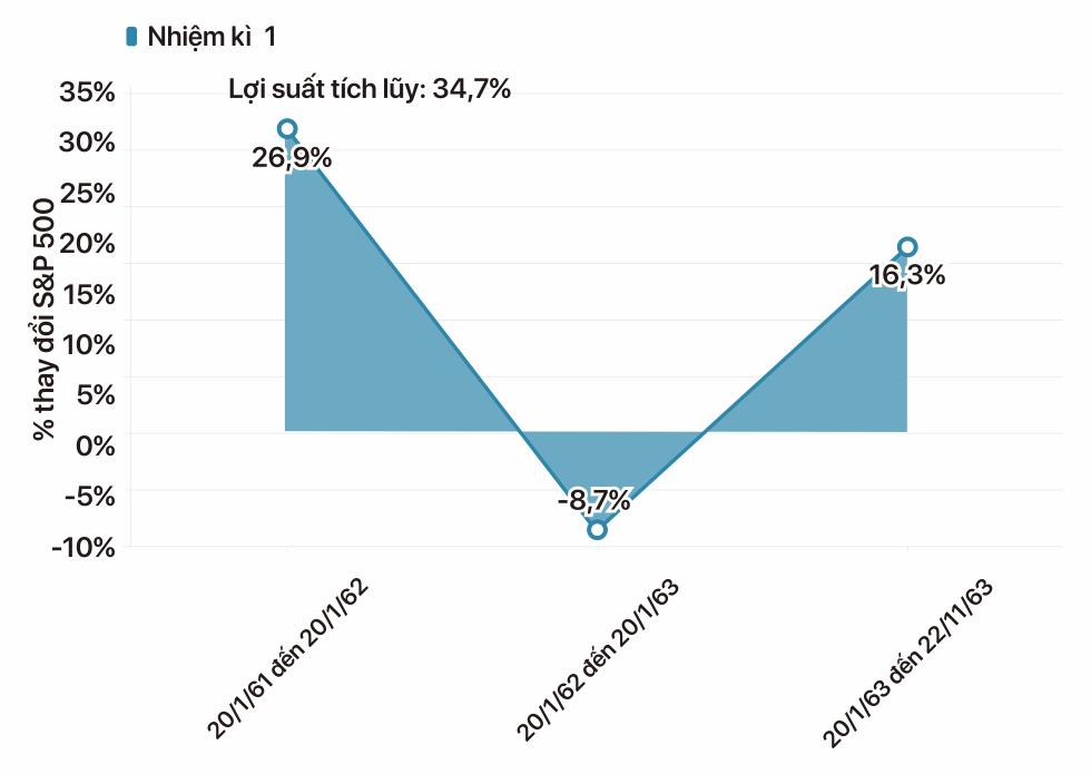 Tổng thống Mỹ có bao nhiêu ảnh hưởng đến thị trường chứng khoán? - Ảnh 8.
