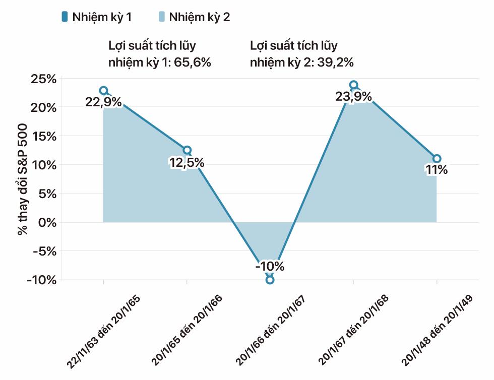 Sóng gió trên thị trường chứng khoán Mỹ qua các đời tổng thống - Ảnh 12.