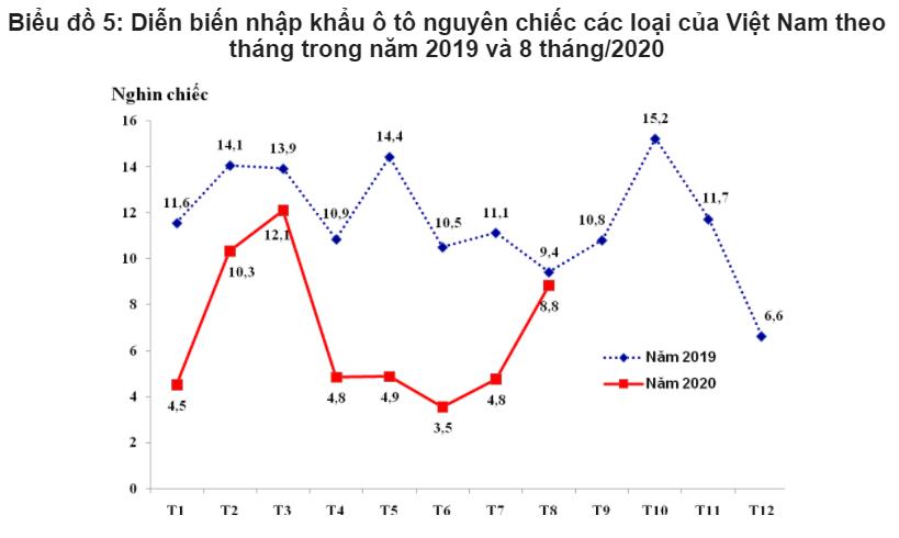 Xe ô tô nhập từ Thái Lan tăng gấp đôi sản lượng trong tháng 8 so với tháng trước - Ảnh 2.