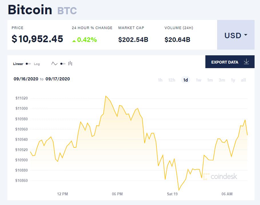 Chỉ số giá bitcoin hôm nay 19/9 (nguồn: CoinDesk)