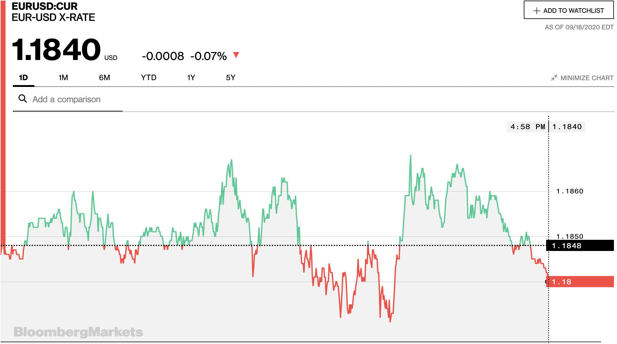 Tỷ giá euro hôm nay 19/9: Xu hướng giảm chiếm ưu thế tại các ngân hàng ngày cuối tuần - Ảnh 2.