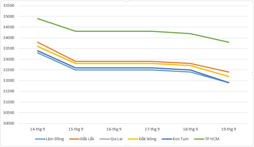 Giá cà phê hôm nay 20/9: Đồng loạt đi xuống, giá hồ tiêu tiếp tục ổn định - Ảnh 1.