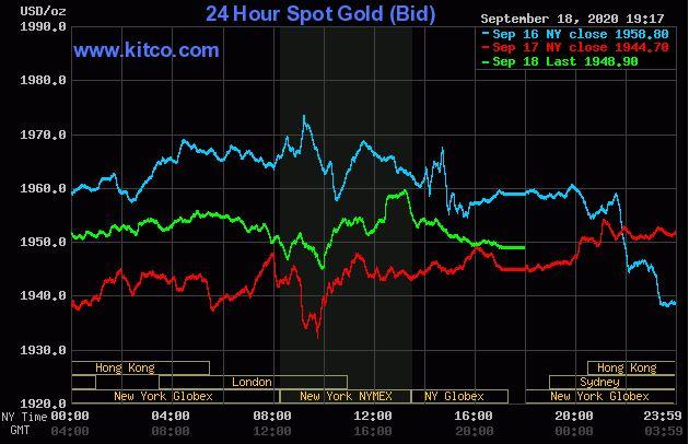 Giá vàng hôm nay 19/9: Chốt phiên cuối tuần, vàng đạt ngưỡng 1.948 USD/ounce  - Ảnh 1.