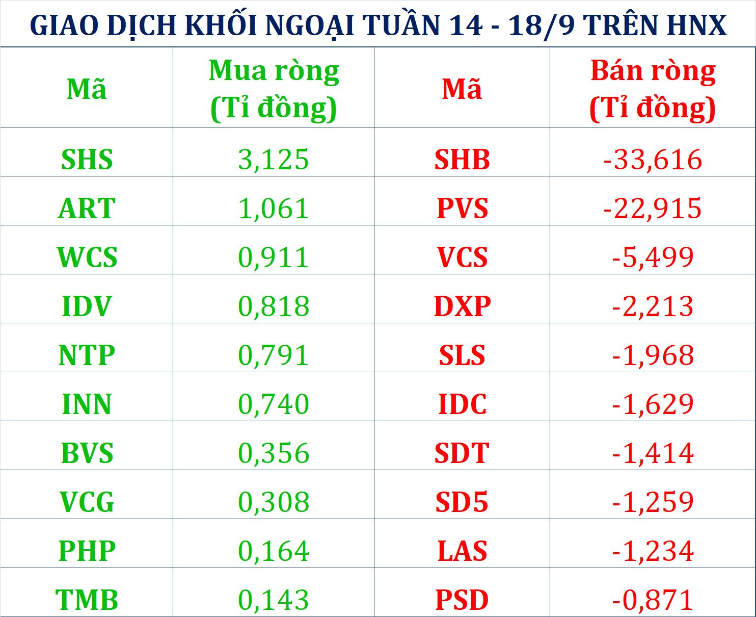 Tuần 14 – 18/9: Khối ngoại đảo chiều xả hơn 1.350 tỉ đồng cổ phiếu khi VN-Index vượt 900 điểm, tâm điểm vẫn là VHM - Ảnh 2.