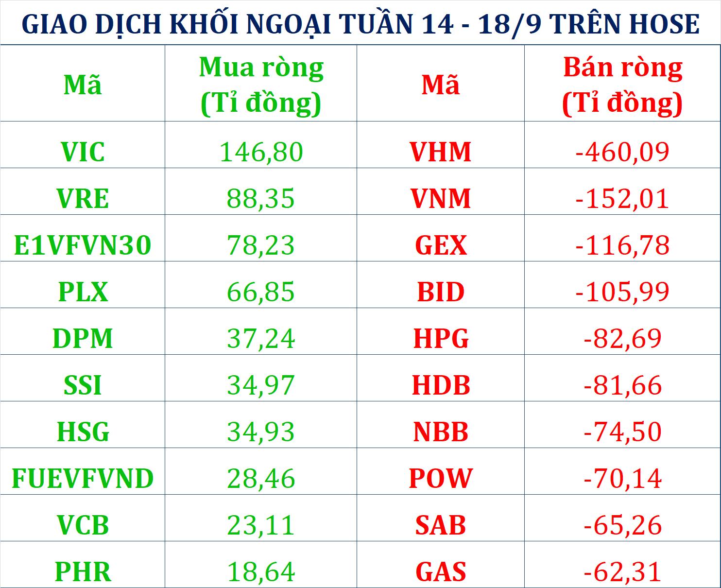 Tuần 14 – 18/9: Khối ngoại đảo chiều xả hơn 1.350 tỉ đồng cổ phiếu khi VN-Index vượt 900 điểm, tâm điểm vẫn là VHM - Ảnh 1.