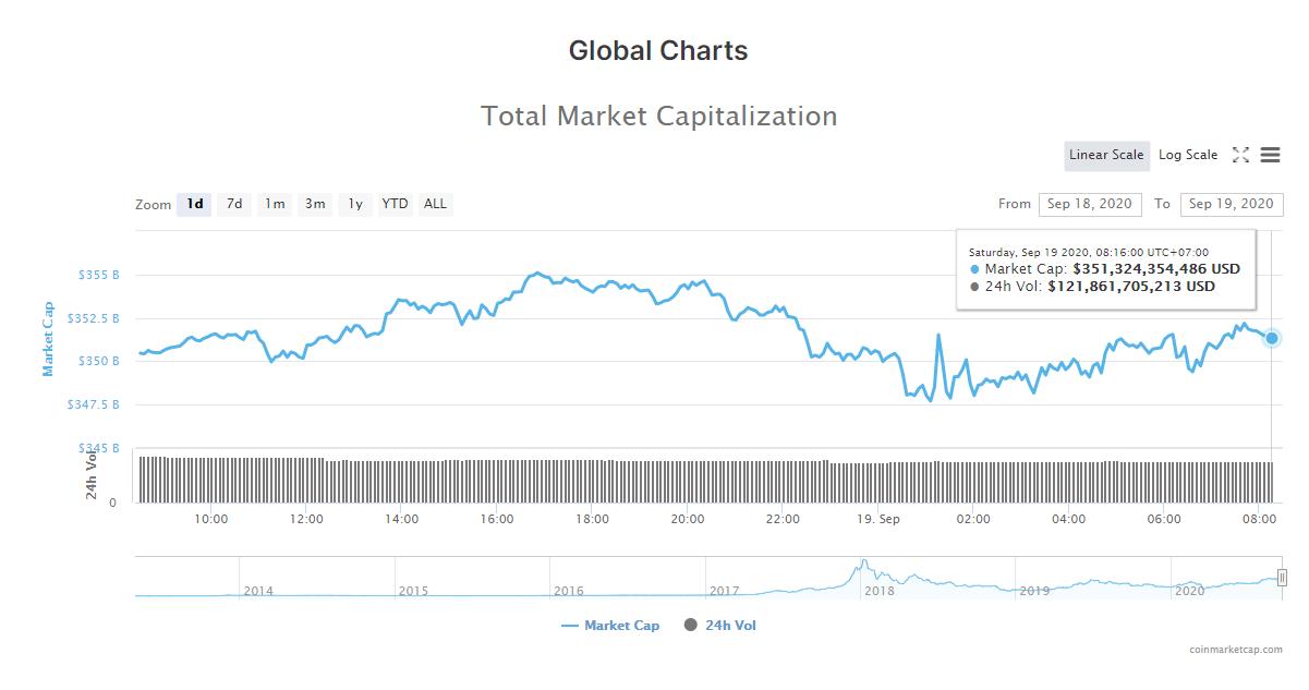 Tổng giá trị thị trường tiền kĩ thuật số và khối lượng giao dịch ngày 19/9 (nguồn: CoinMarketCap)