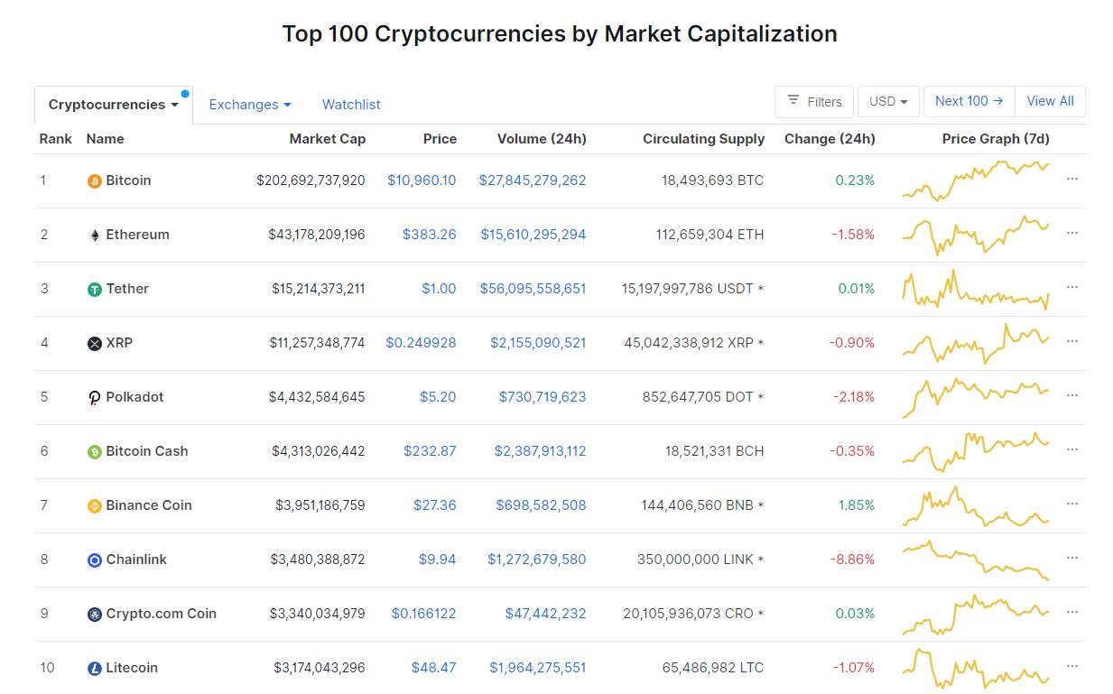 Nhóm 10 đồng tiền hàng đầu theo giá trị thị trường ngày 19/9 (nguồn: CoinMarketCap)