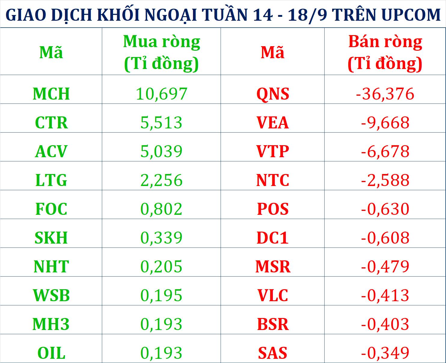 Tuần 14 – 18/9: Khối ngoại đảo chiều xả hơn 1.350 tỉ đồng cổ phiếu khi VN-Index vượt 900 điểm, tâm điểm vẫn là VHM - Ảnh 3.