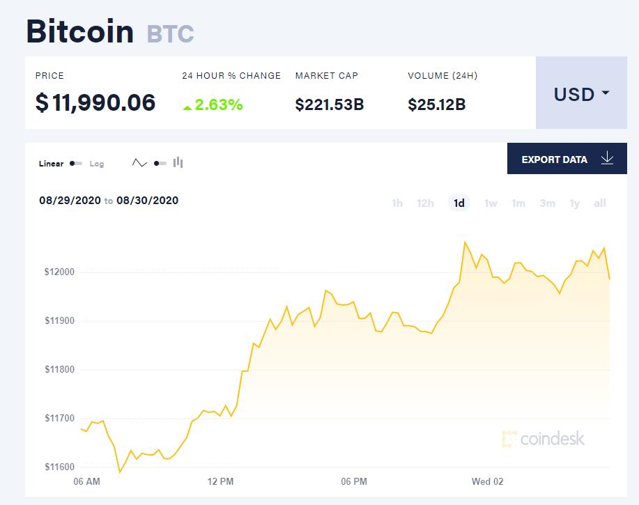 Chỉ số giá bitcoin hôm nay 2/9 (nguồn: CoinDesk)