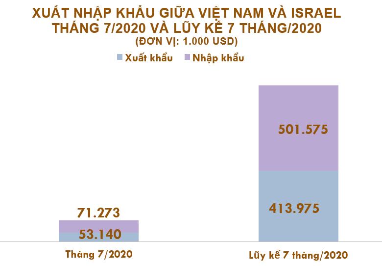 Xuất nhập khẩu Việt Nam và Israel tháng 7/2020: Nhập khẩu hàng hóa giảm 49% - Ảnh 2.