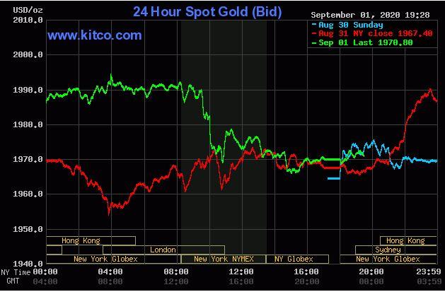 Giá vàng hôm nay 2/9: Giao dịch quanh ngưỡng 1.970 USD/ounce - Ảnh 1.