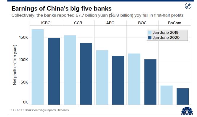 Lợi nhuận 5 ngân hàng lớn nhất Trung Quốc giảm mạnh do tác động của dịch COVID-19 - Ảnh 2.