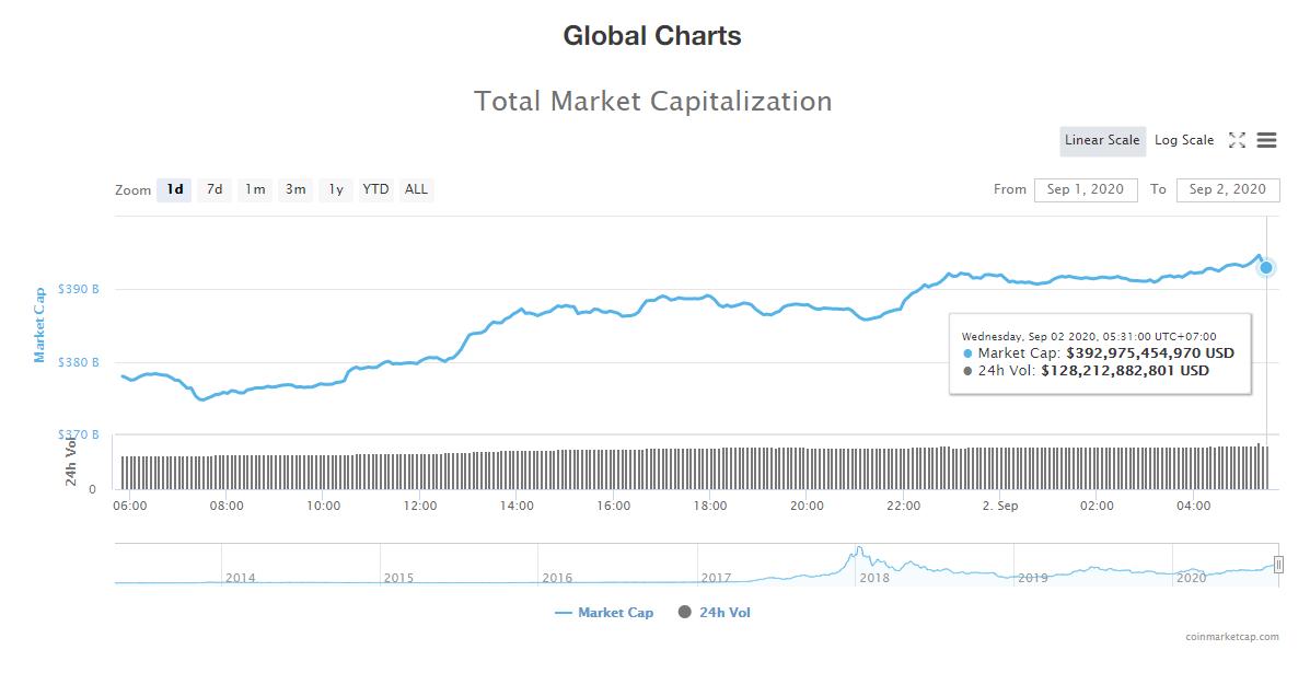 Tổng giá trị thị trường tiền kĩ thuật số và khối lượng giao dịch ngày 2/9