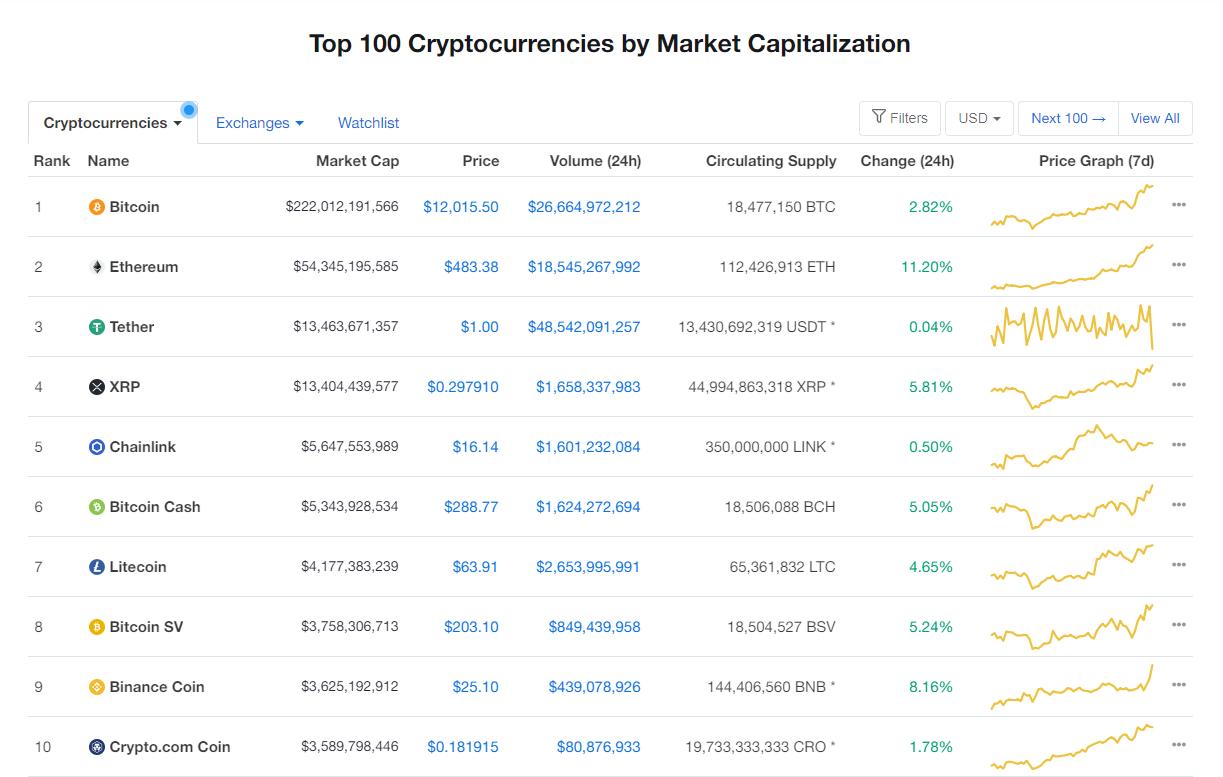 Nhóm 10 đồng tiền hàng đầu theo giá trị thị trường ngày 2/9 (nguồn: CoinMarketCap)
