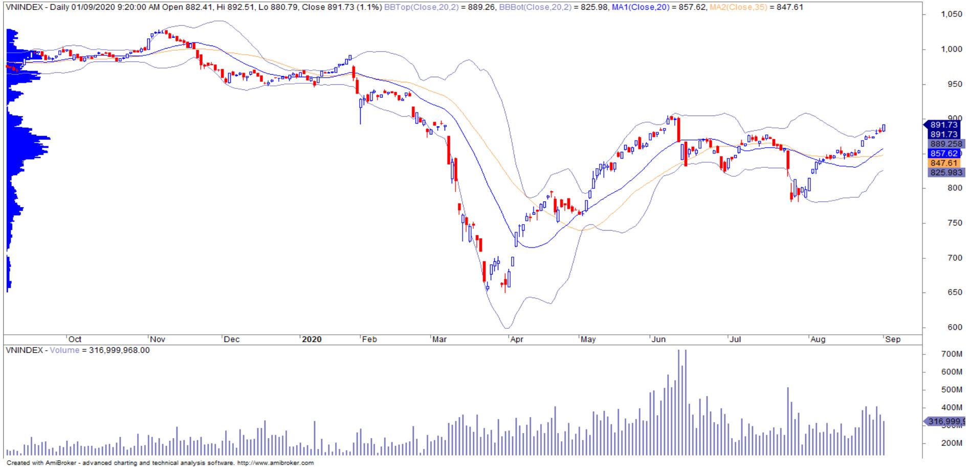 Nhận định thị trường chứng khoán ngày 3/9: VN-Index hướng lên mốc 900 điểm - Ảnh 1.