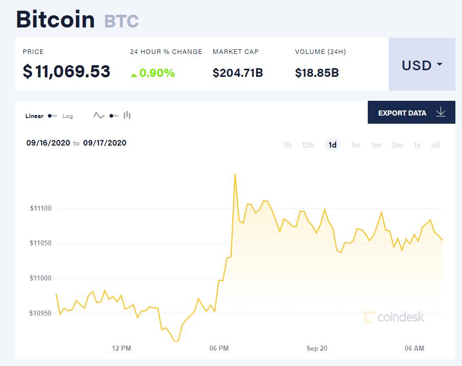 Chỉ số giá bitcoin hôm nay 20/9 (nguồn: CoinDesk)