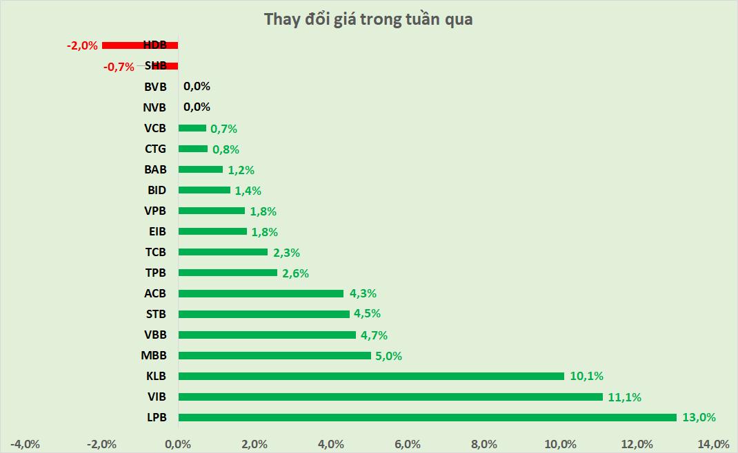 Cổ phiếu ngân hàng tuần qua: 15/19 mã tăng giá, thanh khoản toàn ngành tăng 31% - Ảnh 2.