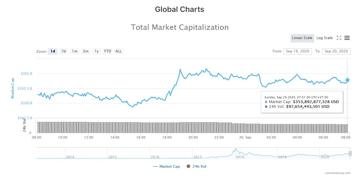 Tổng giá trị thị trường tiền kĩ thuật số và khối lượng giao dịch ngày 20/9 (nguồn: CoinMarketCap)