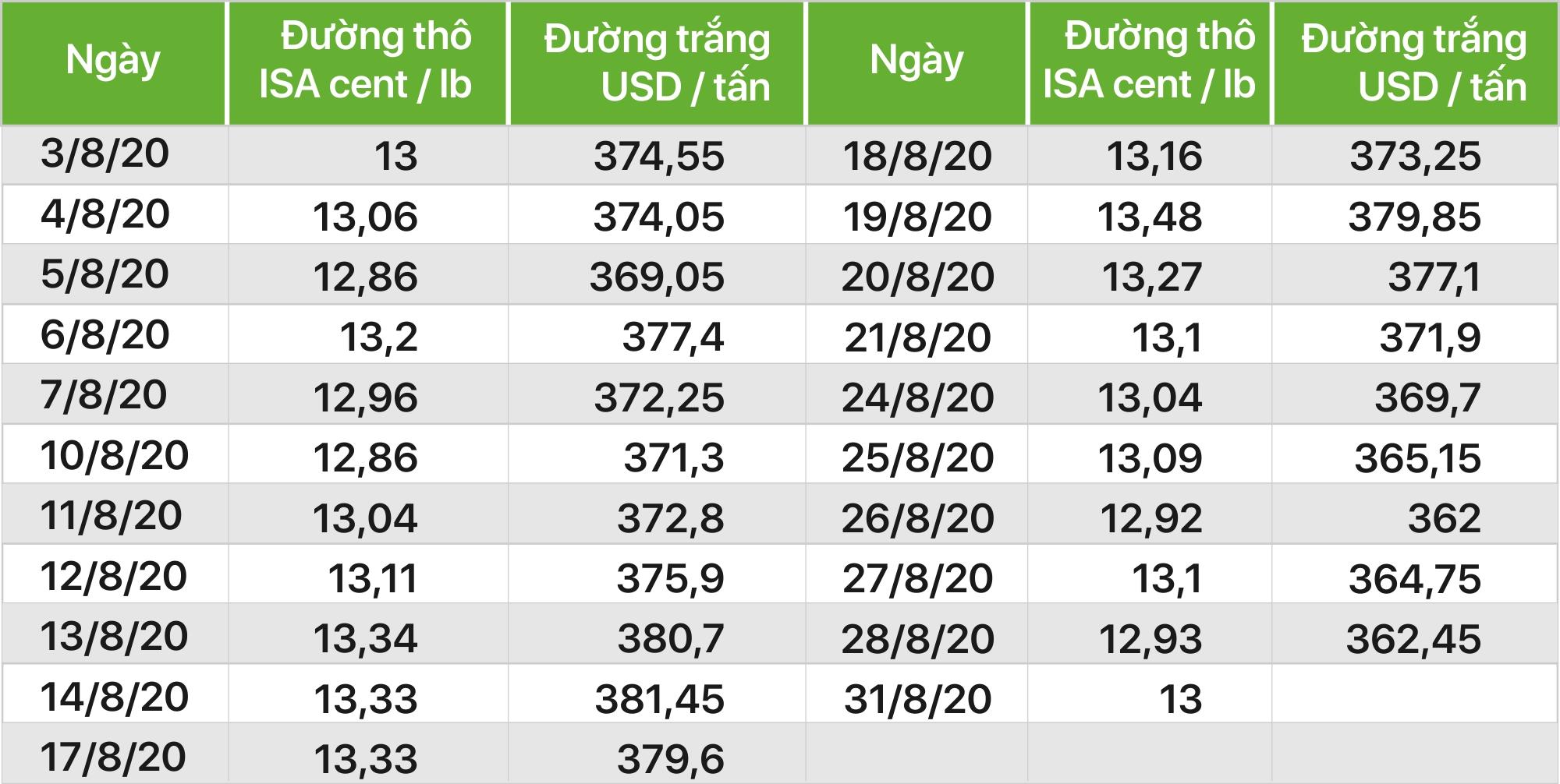 [Báo cáo] Thị trường đường tháng 8/2020: COVID-19 tiếp tục làm giảm nhu cầu khiến giá đường đi xuống - Ảnh 1.
