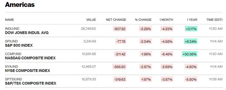 Chứng khoán Mỹ đỏ lửa giữa loạt tin xấu, Dow Jones mất hơn 900 điểm - Ảnh 1.
