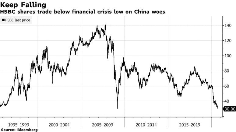 Cổ phiếu HSBC xuống mức thấp nhất 25 năm - Ảnh 1.