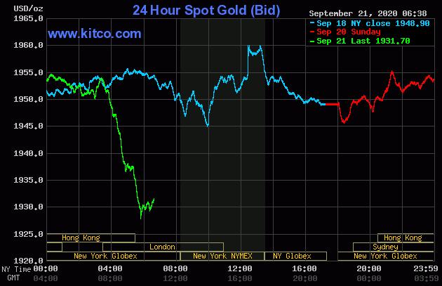 Dự báo giá vàng 22/9: Đồng USD tăng mạnh, vàng sẽ tiếp đà giảm? - Ảnh 2.
