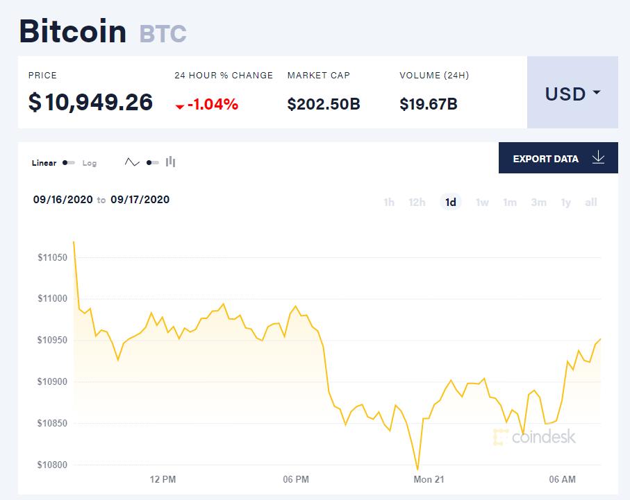Chỉ số giá bitcoin hôm nay 21/9 (nguồn: CoinDesk)