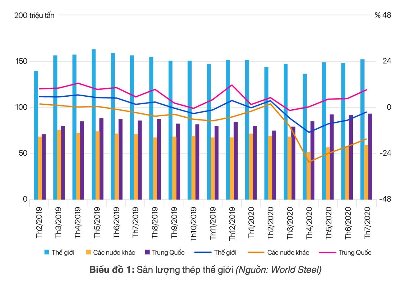 [Báo cáo] Thị trường thép tháng 8/2020: Trung Quốc đang phục hồi với tốc độ cao - Ảnh 1.