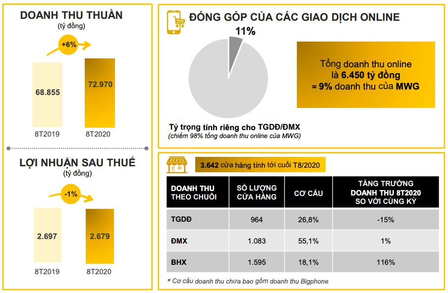 Lợi nhuận tháng 8 của MWG tăng 14%, Bách Hoá Xanh đạt kỉ lục doanh thu tháng  - Ảnh 1.