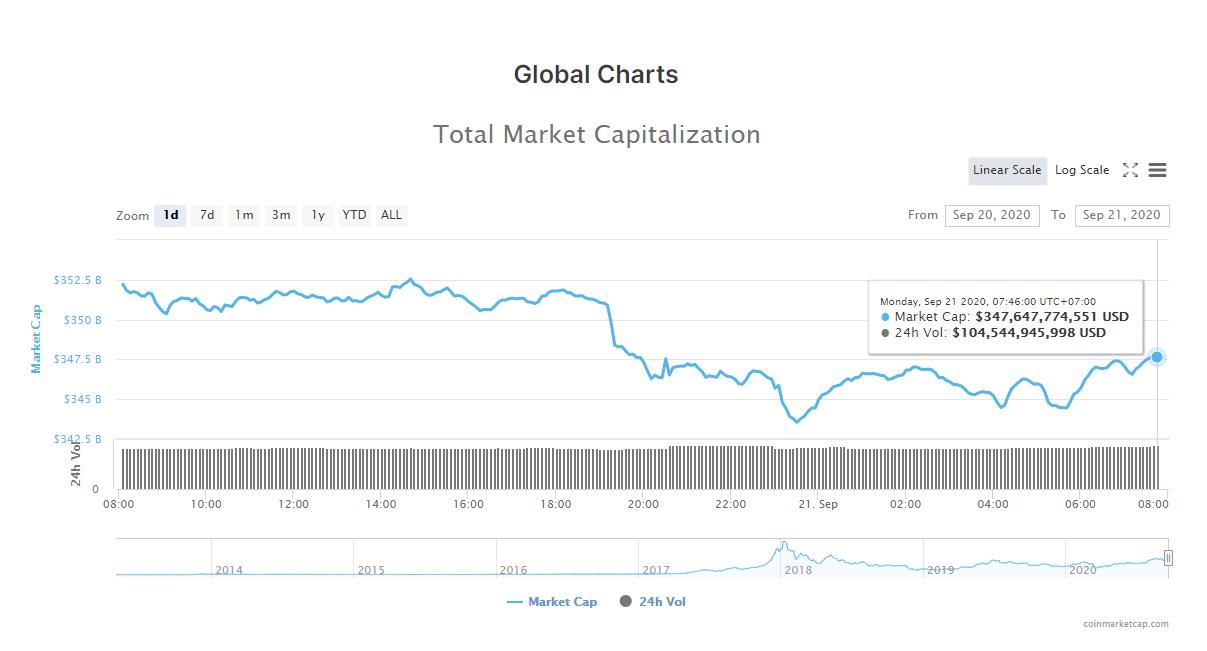 Tổng giá trị thị trường tiền kĩ thuật số và khối lượng giao dịch ngày 21/9 (nguồn: CoinMarketCap)