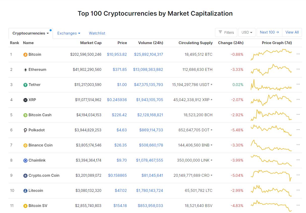 Nhóm 10 đồng tiền hàng đầu theo giá trị thị trường ngày 21/9 (nguồn: CoinMarketCap)