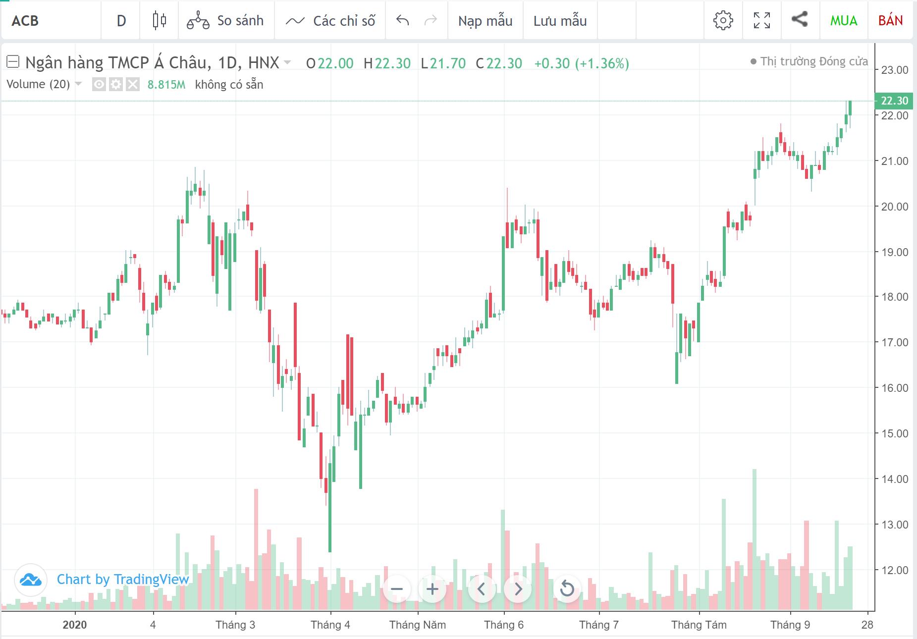 Cổ phiếu tâm điểm ngày 23/9: PVD, ACB, DHC - Ảnh 2.