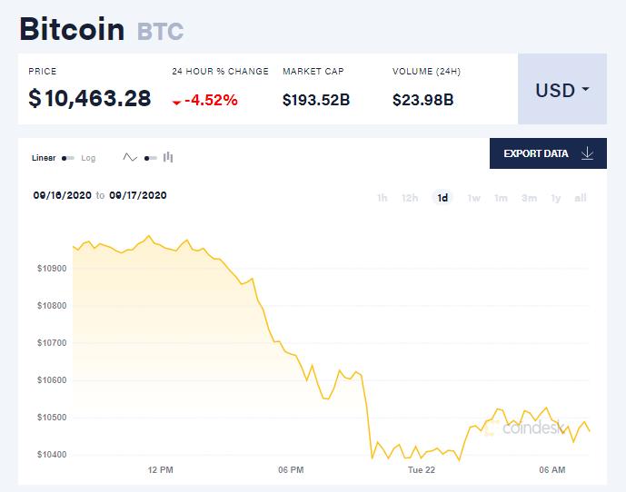Chỉ số giá bitcoin hôm nay 22/9 (nguồn: CoinDesk)