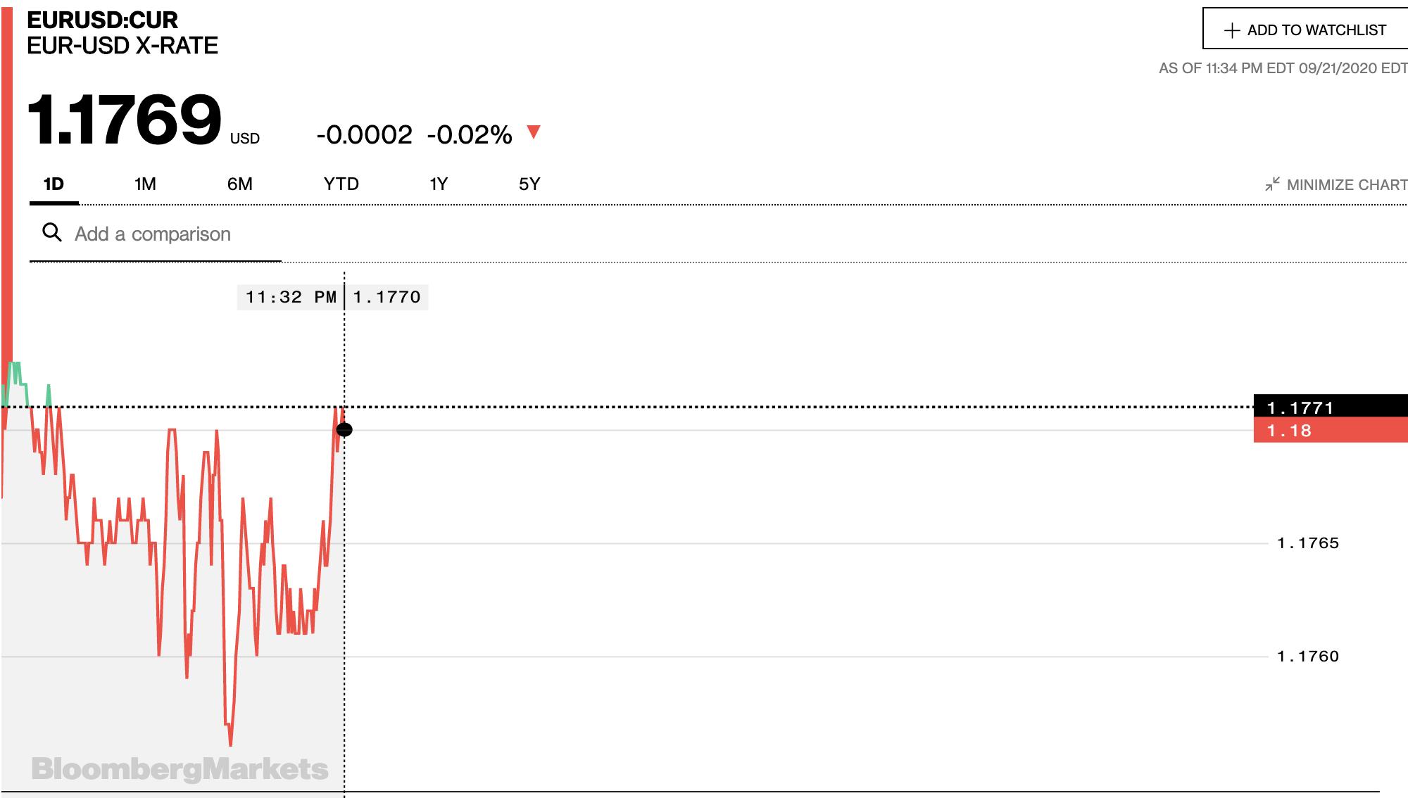 Tỷ giá euro hôm nay 22/9: Bất ngờ giảm đồng loạt tại các ngân hàng - Ảnh 2.