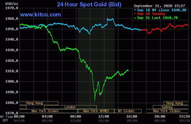 Giá vàng hôm nay 22/9: Duy trì đà tăng, đạt ngưỡng 1.910 USD/ounce  - Ảnh 1.