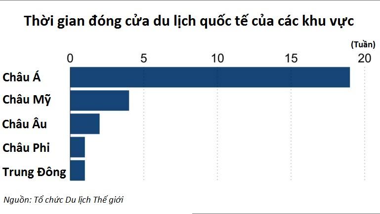 Nikkei: Hơn 60% các nước châu Á vẫn cảnh giác với việc hồi sinh ngành du lịch - Ảnh 2.