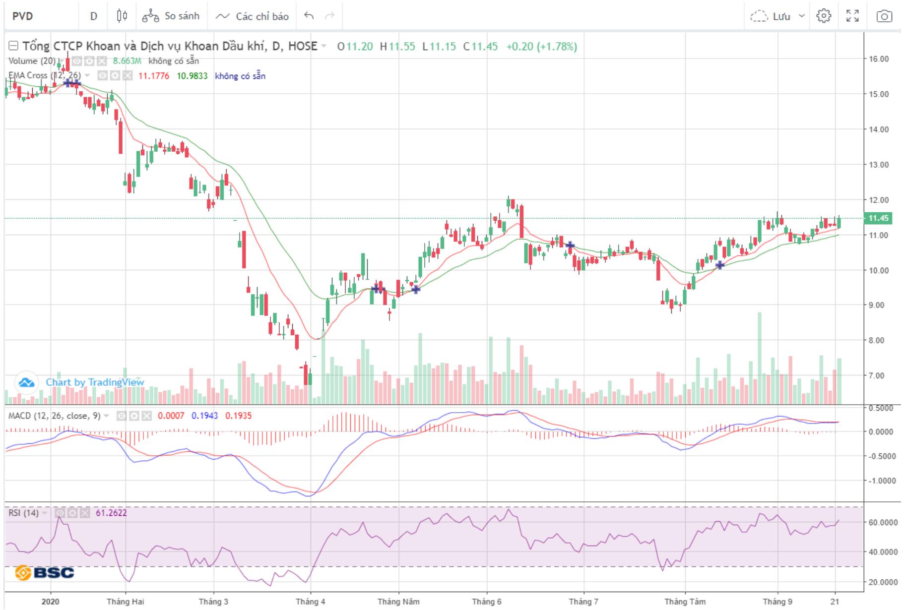 Cổ phiếu tâm điểm ngày 23/9: PVD, ACB, DHC - Ảnh 1.