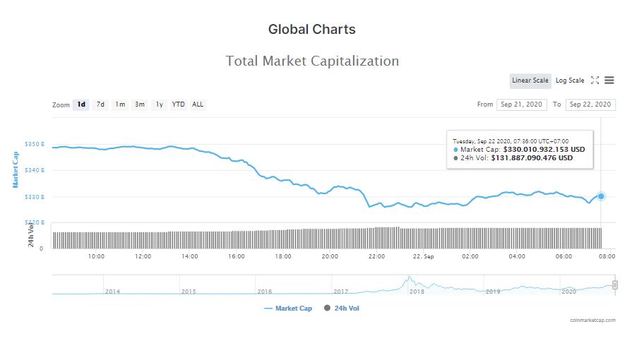 Tổng giá trị thị trường tiền kĩ thuật số và khối lượng giao dịch ngày 22/9 (nguồn: CoinMarketCap)