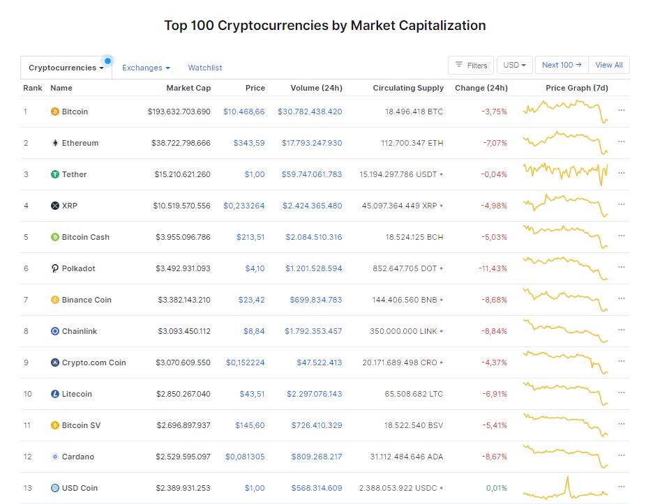 Nhóm 10 đồng tiền hàng đầu theo giá trị thị trường ngày 22/9 (nguồn: CoinMarketCap)