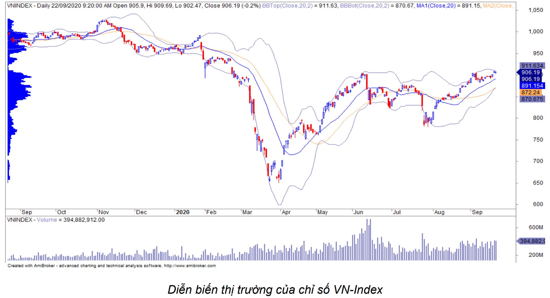 Nhận định thị trường chứng khoán ngày 23/9: Vượt mốc 910 điểm - Ảnh 1.