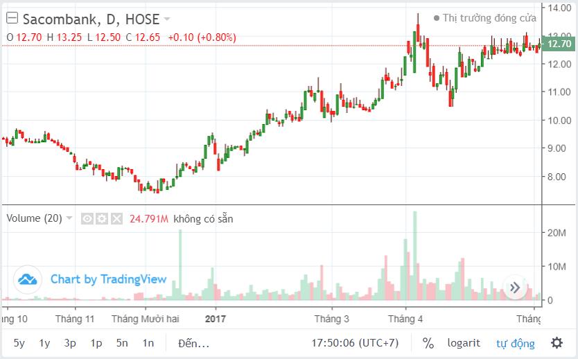 Sacombank và giá cổ phiếu STB sau những tin đồn - Ảnh 1.
