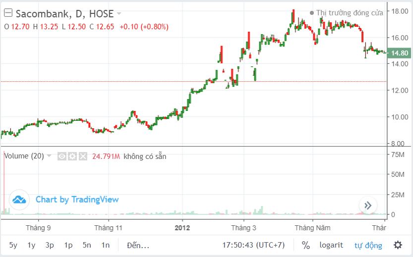 Sacombank và giá cổ phiếu STB sau những tin đồn - Ảnh 2.