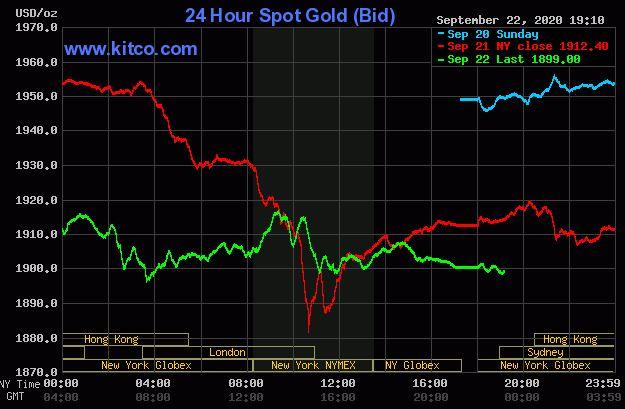 Giá vàng hôm nay 23/9: Duy trì đà giảm, rời khỏi ngưỡng 1.900 USD - Ảnh 1.
