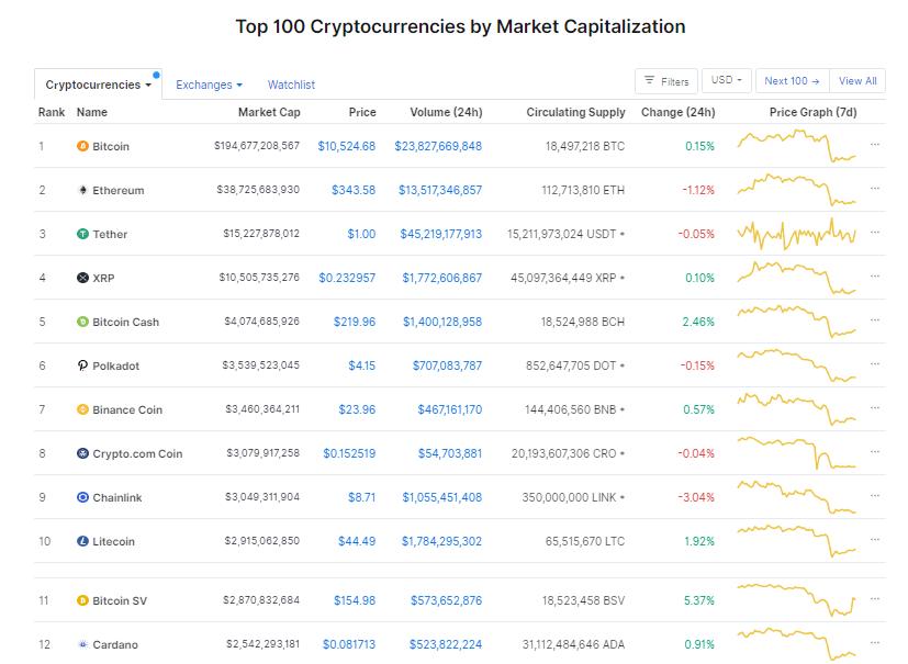 Nhóm 10 đồng tiền hàng đầu theo giá trị thị trường ngày 23/9 (nguồn: CoinMarketCap)