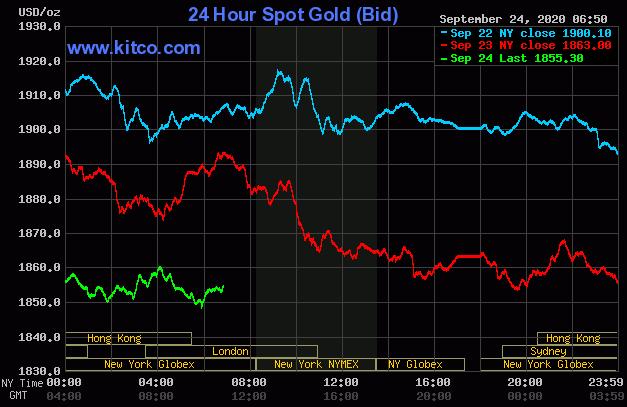 Dự báo giá vàng 25/9: Liên tục suy yếu, vàng sẽ phá ngưỡng 1.800 USD/ounce? - Ảnh 2.