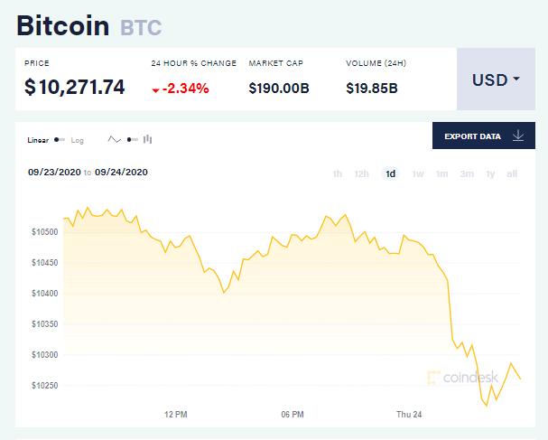 Chỉ số giá bitcoin hôm nay 24/9 (nguồn: CoinDesk)