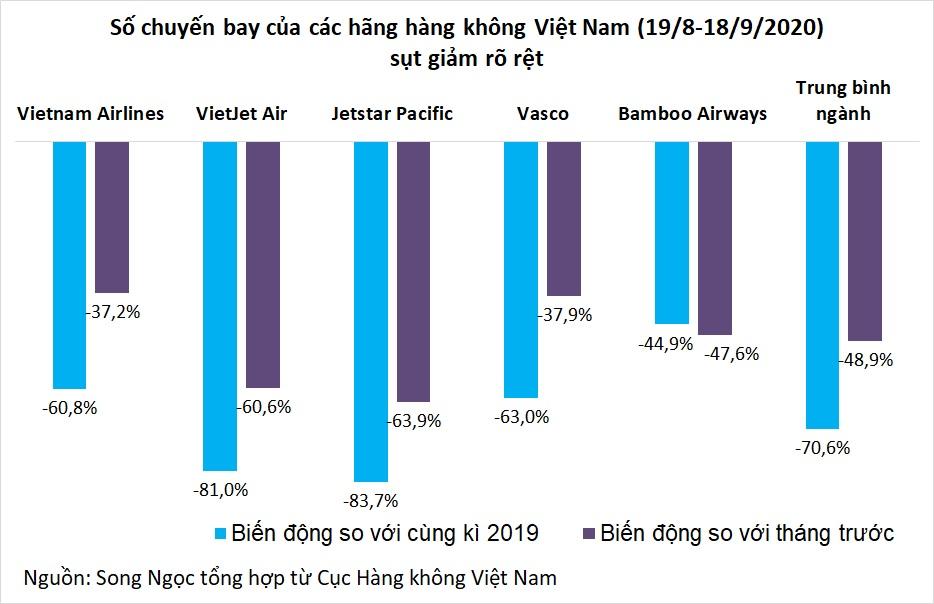 Số chuyến bay giảm gần 50% một tháng, các hãng xoay xở cách phục hồi - Ảnh 2.